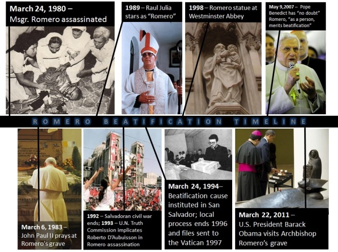 Archbishop Óscar Romero timeline