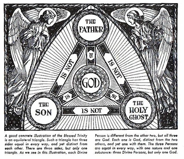HOLY TRINITY - KNOW YOUR FAITH